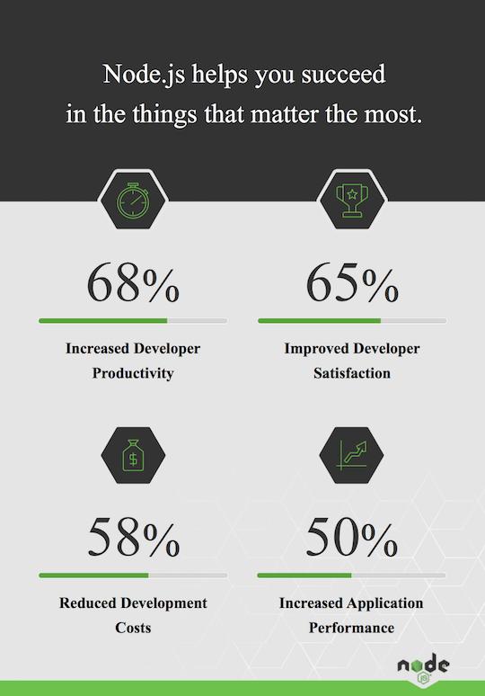 Benefits of using Node.js